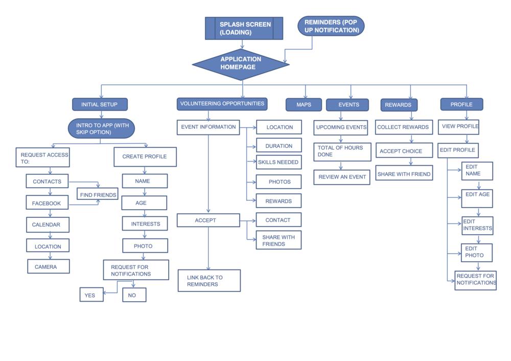 04 stivenskyrah o2go process design sitemap UX designwithlove